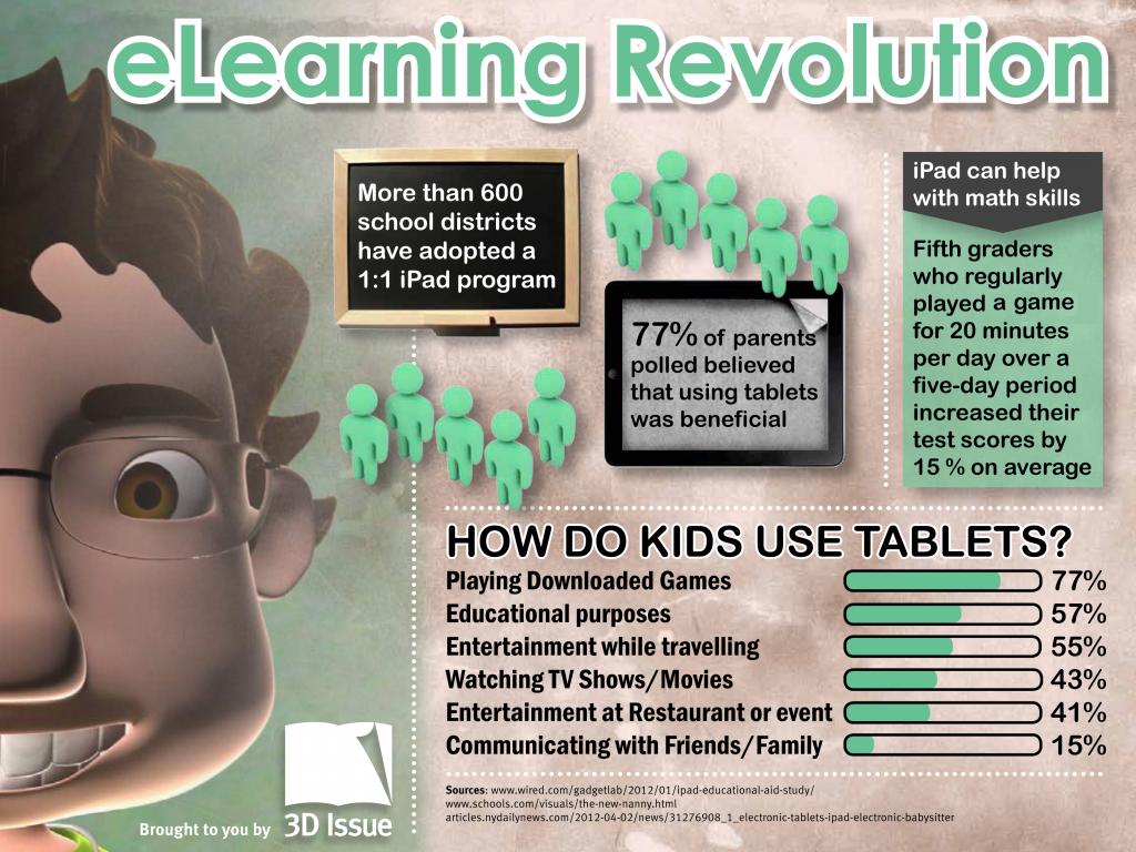 e-learning revolution